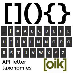 oik-shortcodes-a2z v0.0.1